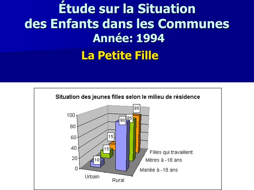 Étude sur la Situation des Enfants dans les Communes Année: 1994 La Petite Fille