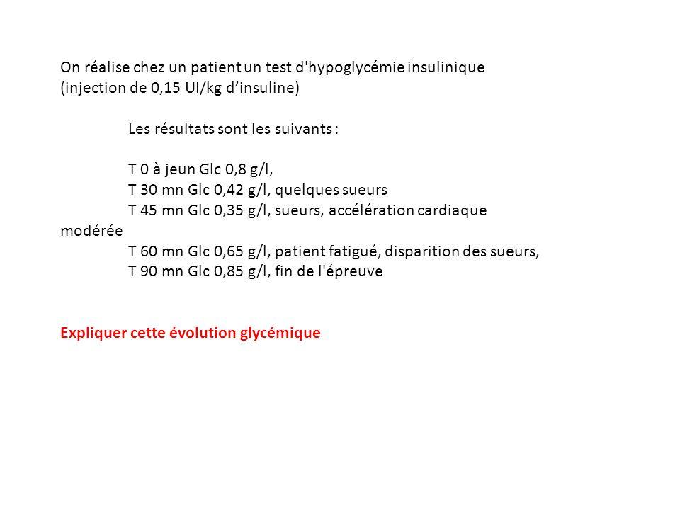 On réalise chez un patient un test d hypoglycémie insulinique (injection de 0,15 UI/kg dinsuline) Les résultats sont les suivants : T 0 à jeun Glc 0,8 g/l, T 30 mn Glc 0,42 g/l, quelques sueurs T 45 mn Glc 0,35 g/l, sueurs, accélération cardiaque modérée T 60 mn Glc 0,65 g/l, patient fatigué, disparition des sueurs, T 90 mn Glc 0,85 g/l, fin de l épreuve Expliquer cette évolution glycémique