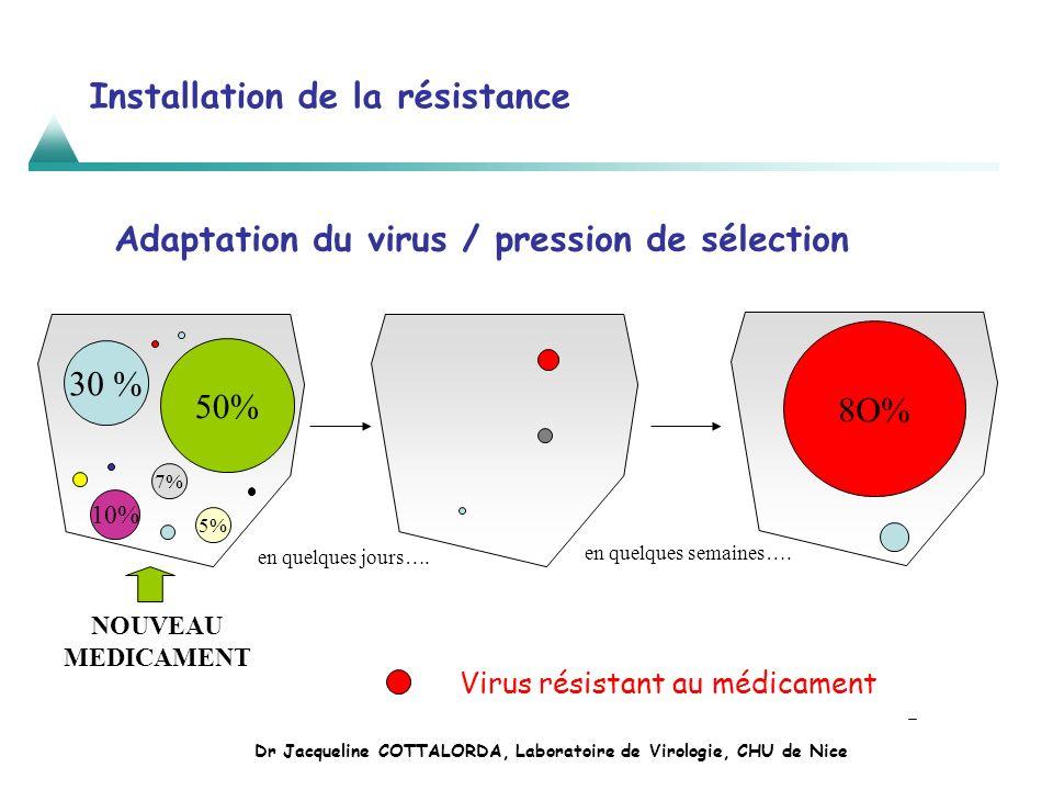 Installation de la résistance 30 % 7% 50% 5% 10% NOUVEAU MEDICAMENT en quelques jours…. 8O% en quelques semaines…. Virus résistant au médicament Adapt