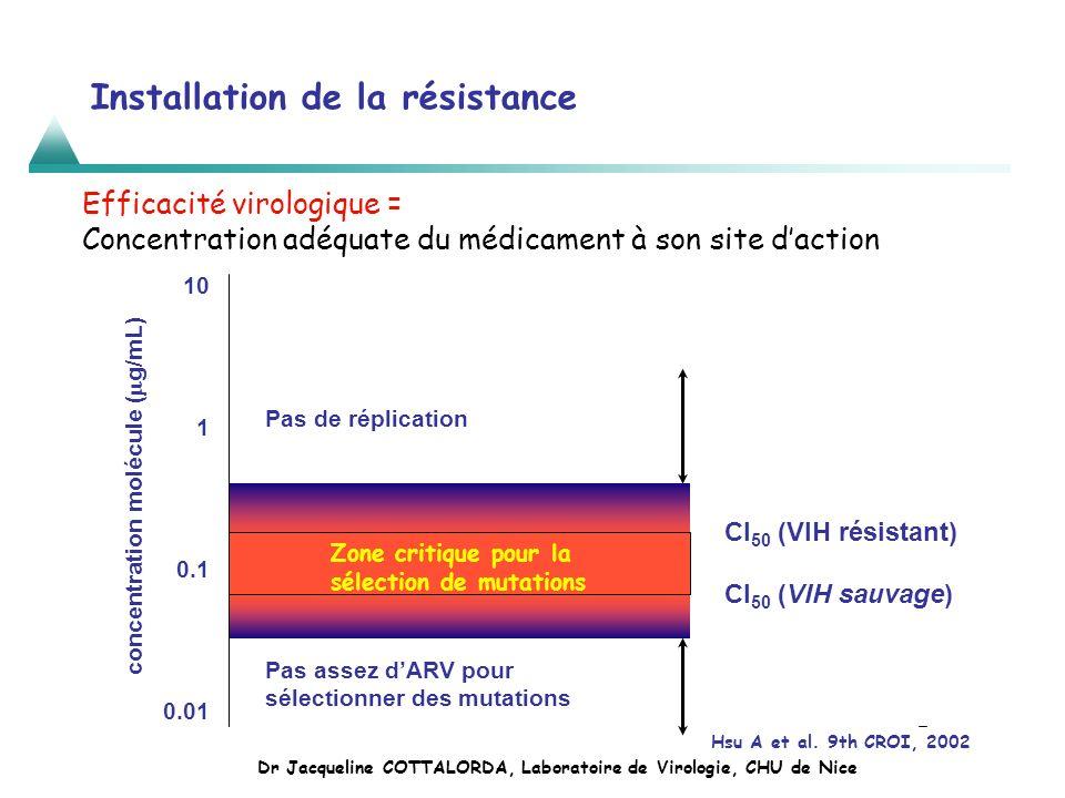 Installation de la résistance Hsu A et al. 9th CROI, 2002 10 1 0.1 0.01 CI 50 (VIH sauvage) CI 50 (VIH résistant) Pas assez dARV pour sélectionner des