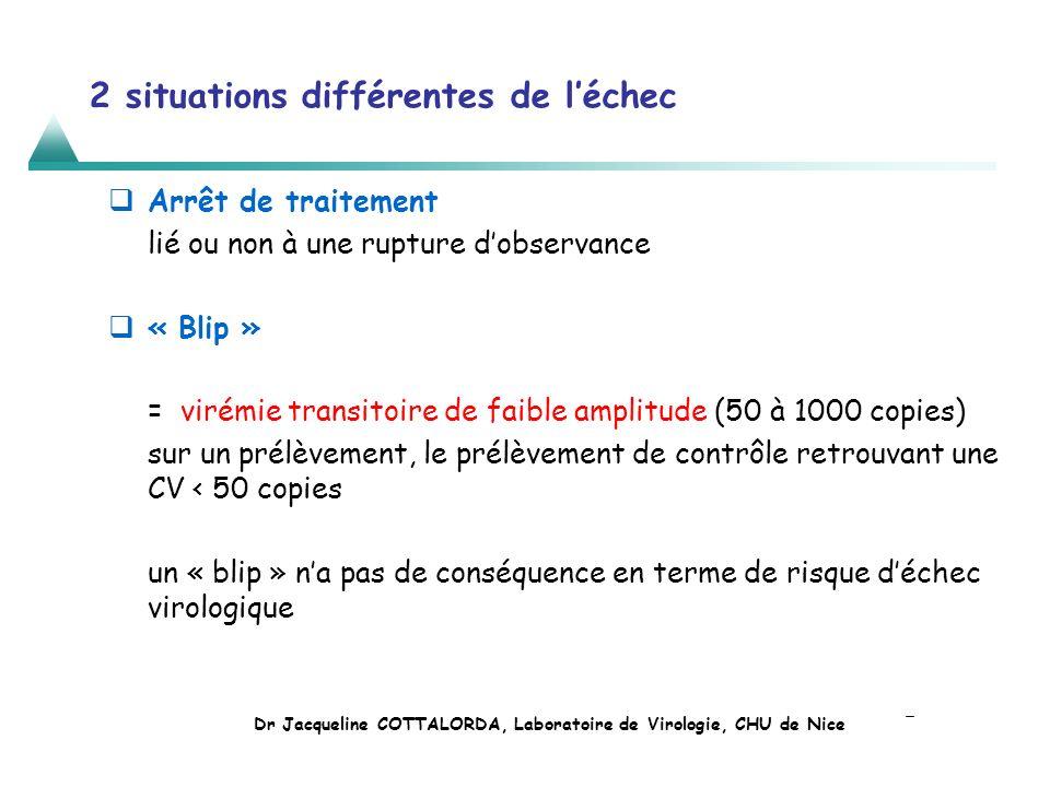 2 situations différentes de léchec Arrêt de traitement lié ou non à une rupture dobservance « Blip » = virémie transitoire de faible amplitude (50 à 1