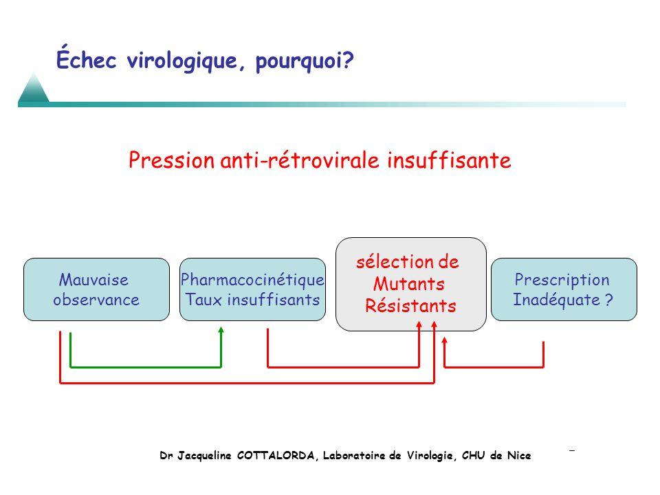 Échec virologique, pourquoi? Mauvaise observance Pharmacocinétique Taux insuffisants sélection de Mutants Résistants Prescription Inadéquate ? Pressio