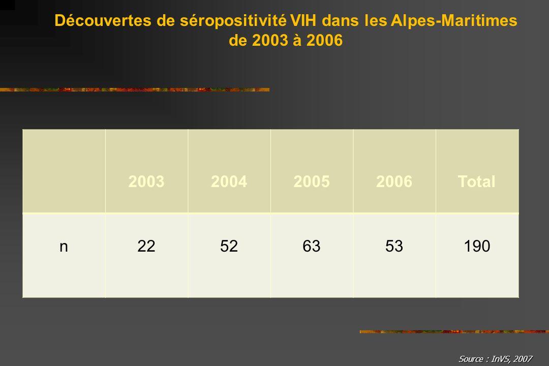 2003200420052006Total n22526353190 Découvertes de séropositivité VIH dans les Alpes-Maritimes de 2003 à 2006 Source : InVS, 2007