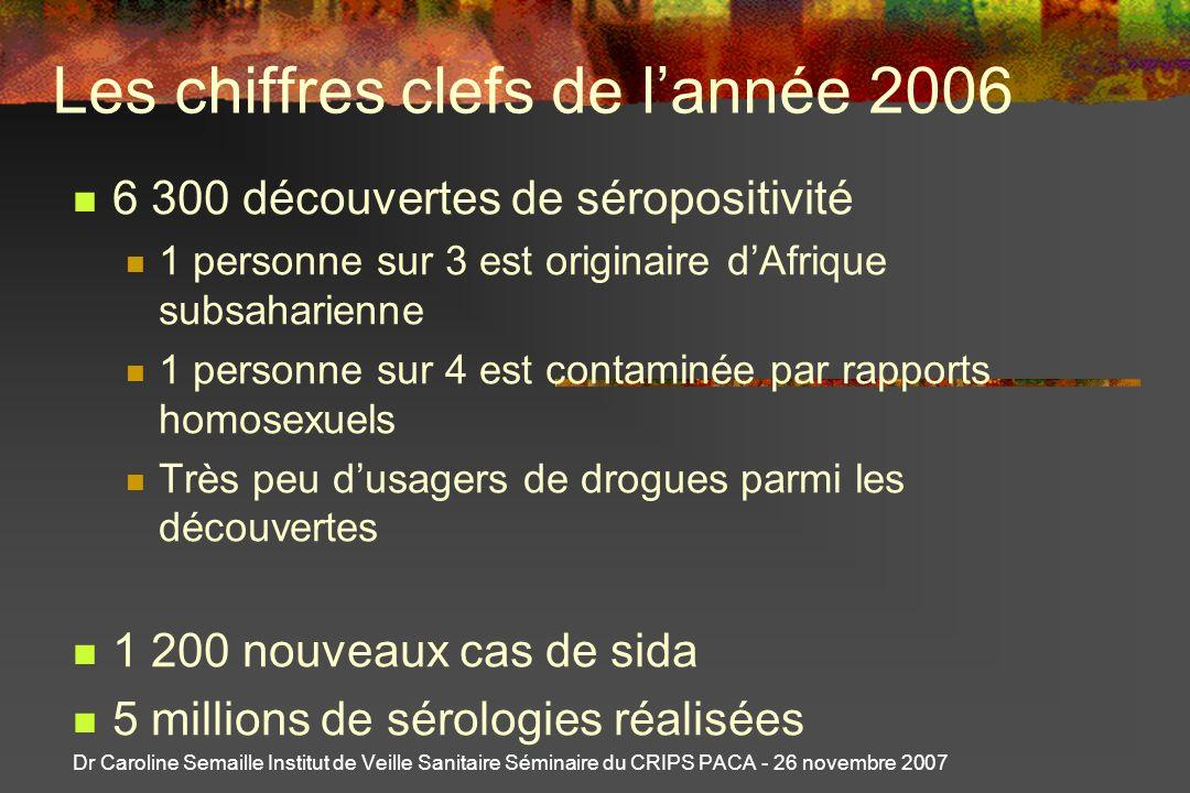 Les chiffres clefs de lannée 2006 6 300 découvertes de séropositivité 1 personne sur 3 est originaire dAfrique subsaharienne 1 personne sur 4 est cont