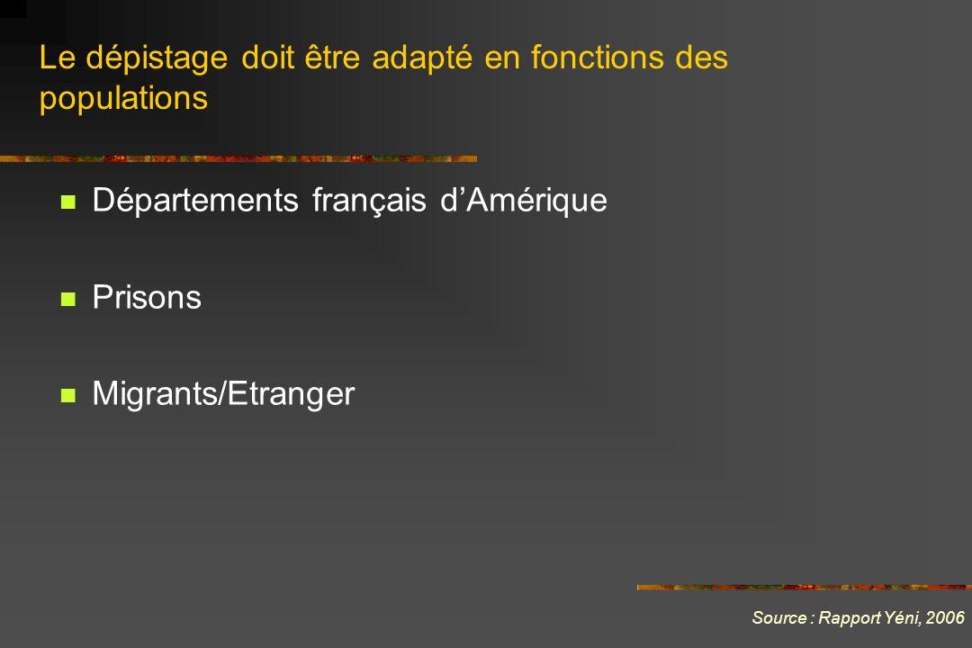 Départements français dAmérique Prisons Migrants/Etranger Source : Rapport Yéni, 2006 Le dépistage doit être adapté en fonctions des populations