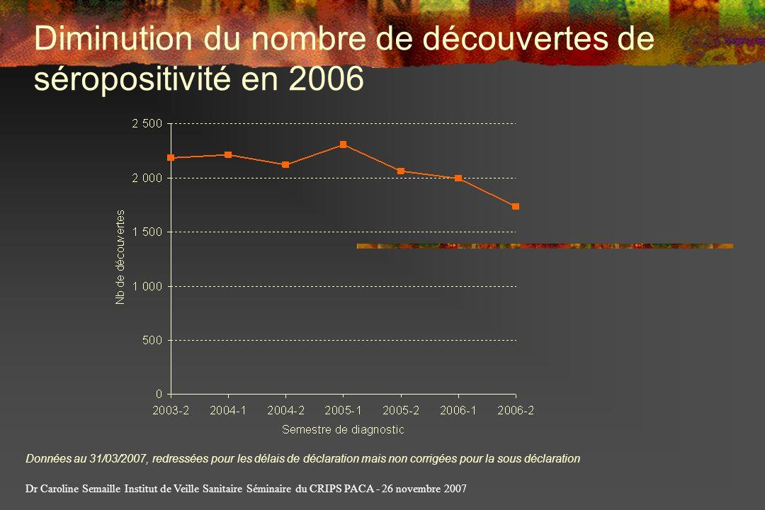 Diminution du nombre de découvertes de séropositivité en 2006 Données au 31/03/2007, redressées pour les délais de déclaration mais non corrigées pour