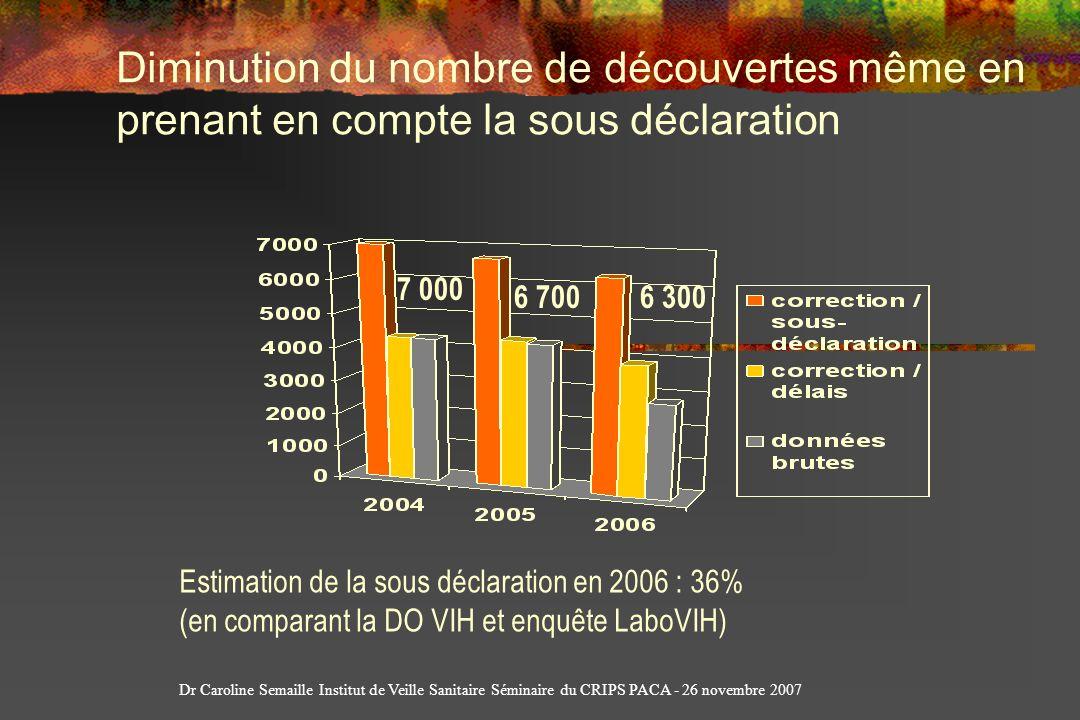 Diminution du nombre de découvertes même en prenant en compte la sous déclaration Estimation de la sous déclaration en 2006 : 36% (en comparant la DO