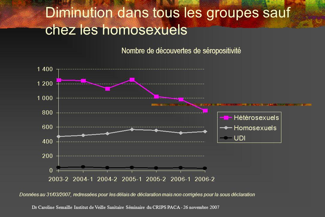 Diminution dans tous les groupes sauf chez les homosexuels Données au 31/03/2007, redressées pour les délais de déclaration mais non corrigées pour la
