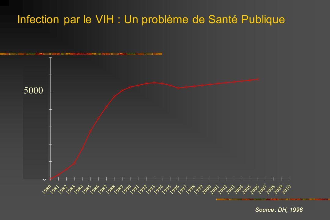 Infection par le VIH : Un problème de Santé Publique Source : DH, 1998 5000