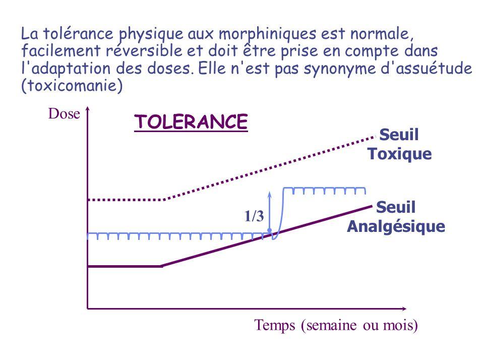 Dose Temps (semaine ou mois) Seuil Analgésique Seuil Toxique TOLERANCE 1/3 La tolérance physique aux morphiniques est normale, facilement réversible e