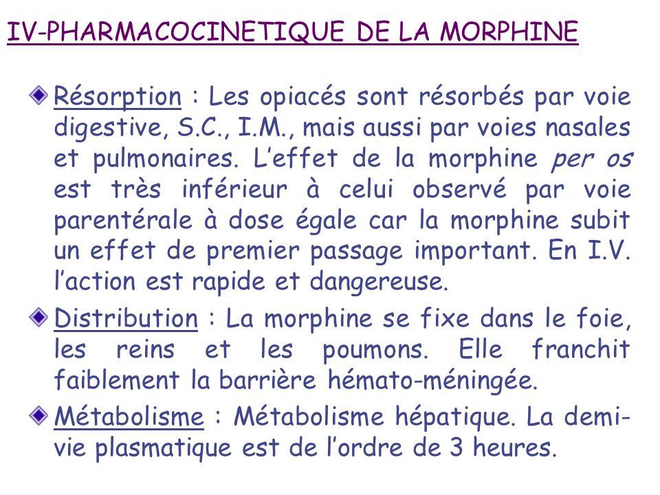 IV-PHARMACOCINETIQUE DE LA MORPHINE Résorption : Les opiacés sont résorbés par voie digestive, S.C., I.M., mais aussi par voies nasales et pulmonaires