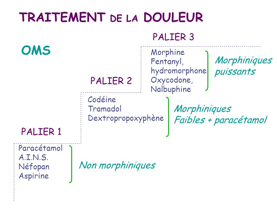 Buprénorphine : Temgésic® ; LI et OS;antalgique; comprimé subl 0,2 mg ;inj 0,3 mg, IM/SC/IV; 1 à 2 cp trois fois par j ou 1 inj trois fois par j.