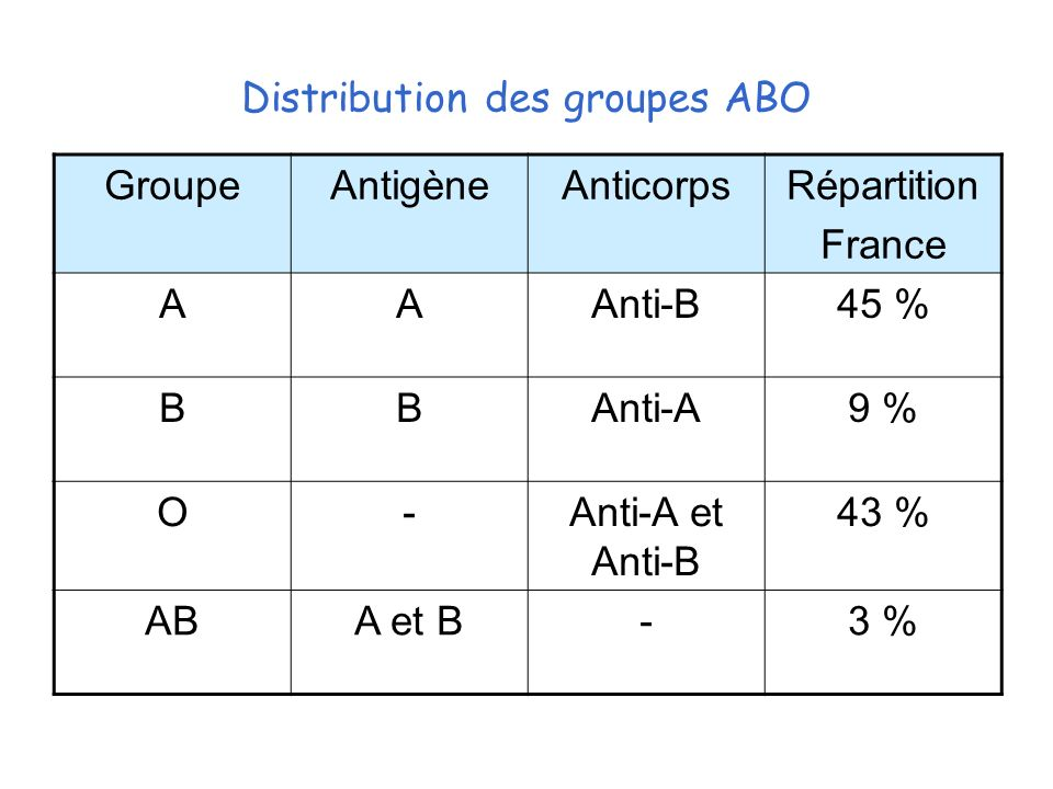 Distribution des groupes ABO GroupeAntigèneAnticorpsRépartition France AAAnti-B45 % BBAnti-A9 % O-Anti-A et Anti-B 43 % ABA et B-3 %