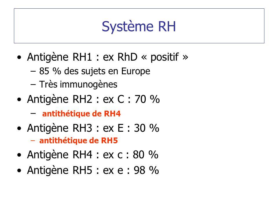 Système RH Antigène RH1 : ex RhD « positif » –85 % des sujets en Europe –Très immunogènes Antigène RH2 : ex C : 70 % – antithétique de RH4 Antigène RH3 : ex E : 30 % –antithétique de RH5 Antigène RH4 : ex c : 80 % Antigène RH5 : ex e : 98 %