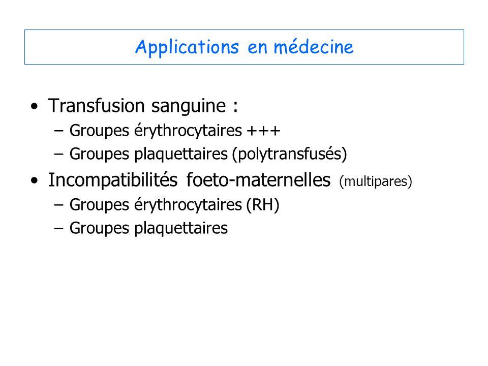 Applications en médecine Transfusion sanguine : –Groupes érythrocytaires +++ –Groupes plaquettaires (polytransfusés) Incompatibilités foeto-maternelles (multipares) –Groupes érythrocytaires (RH) –Groupes plaquettaires