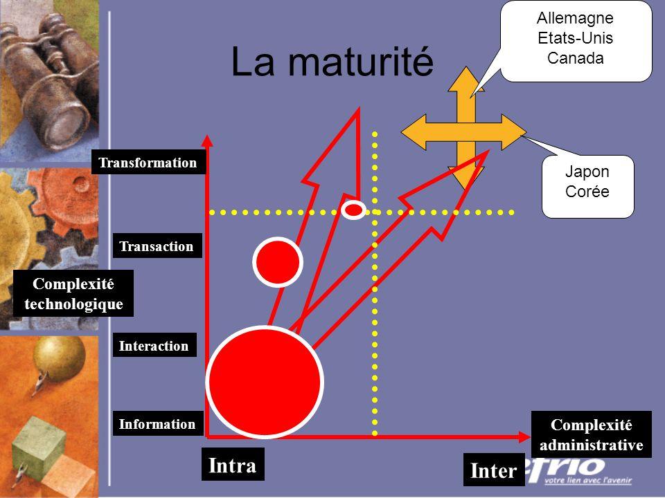 La maturité Complexité technologique Complexité administrative Intra Inter Information Interaction Transaction Transformation Allemagne Etats-Unis Canada Japon Corée