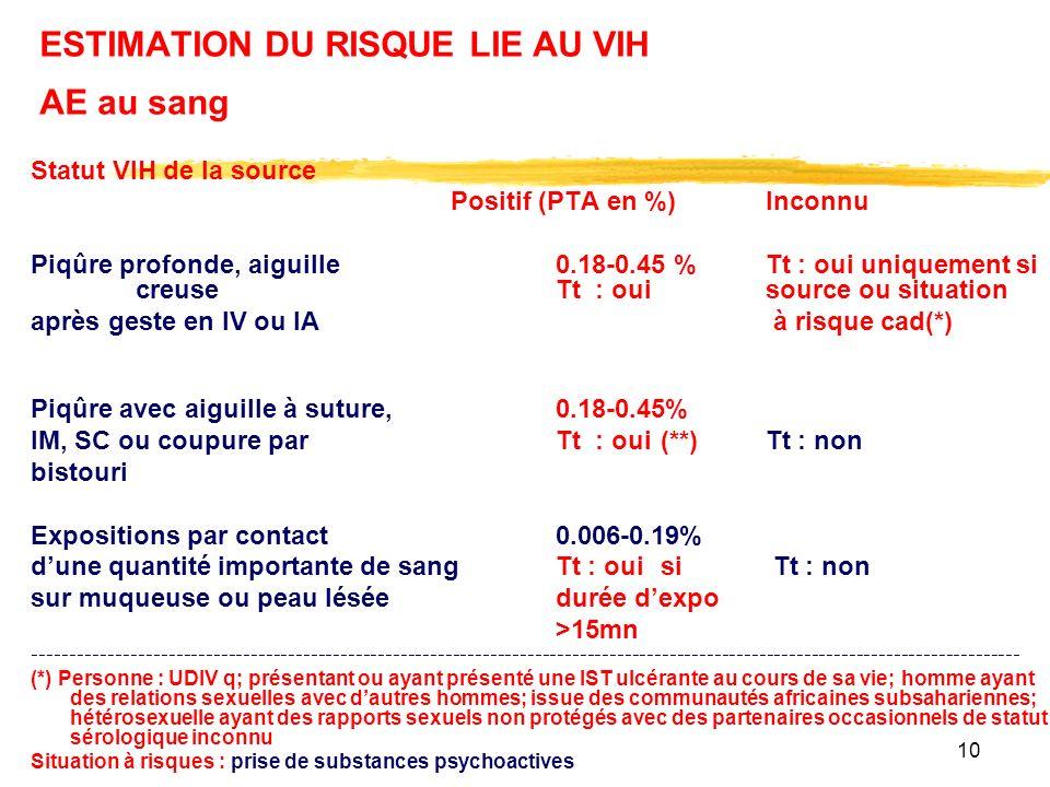 10 ESTIMATION DU RISQUE LIE AU VIH AE au sang Statut VIH de la source Positif (PTA en %) Inconnu Piqûre profonde, aiguille 0.18-0.45 %Tt : oui uniquement si creuse Tt : ouisource ou situation après geste en IV ou IA à risque cad(*) Piqûre avec aiguille à suture,0.18-0.45% IM, SC ou coupure parTt : oui(**)Tt : non bistouri Expositions par contact0.006-0.19% dune quantité importante de sang Tt : ouisi Tt : non sur muqueuse ou peau léséedurée dexpo >15mn ------------------------------------------------------------------------------------------------------------------------------------ (*) Personne : UDIV q; présentant ou ayant présenté une IST ulcérante au cours de sa vie; homme ayant des relations sexuelles avec dautres hommes; issue des communautés africaines subsahariennes; hétérosexuelle ayant des rapports sexuels non protégés avec des partenaires occasionnels de statut sérologique inconnu Situation à risques : prise de substances psychoactives