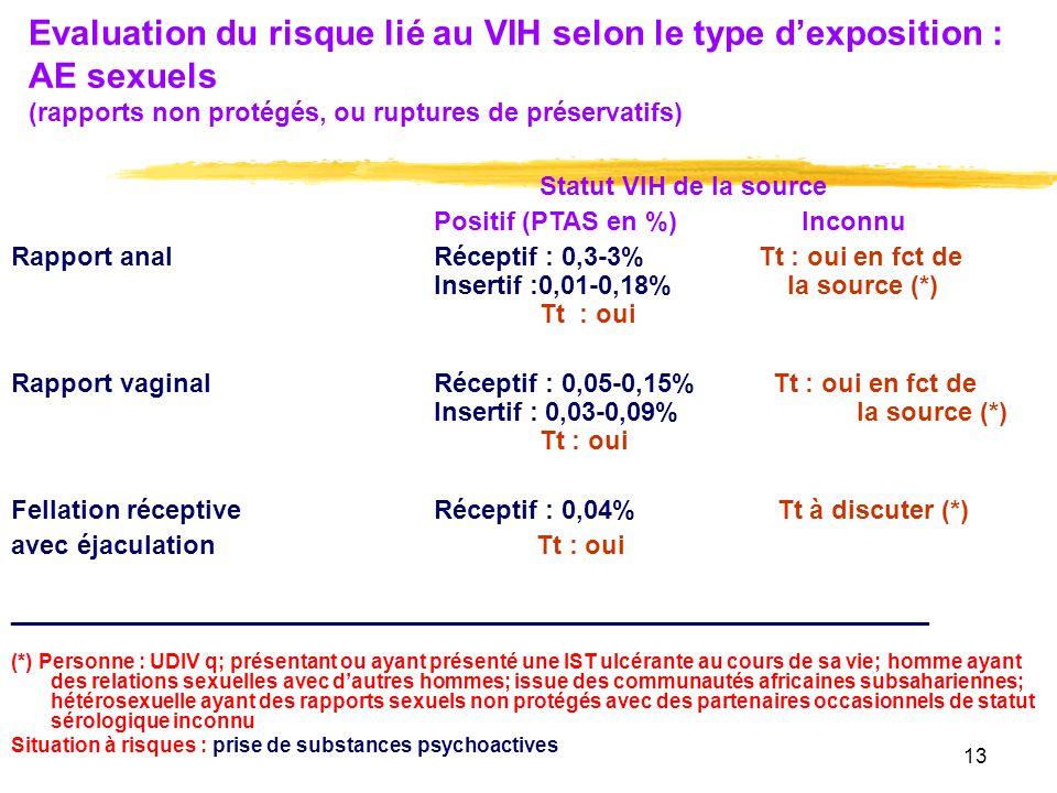 13 Evaluation du risque lié au VIH selon le type dexposition : AE sexuels (rapports non protégés, ou ruptures de préservatifs) Statut VIH de la source Positif (PTAS en %) Inconnu Rapport anal Réceptif : 0,3-3% Tt : oui en fct de Insertif :0,01-0,18% la source (*) Tt : oui Rapport vaginalRéceptif : 0,05-0,15% Tt : oui en fct de Insertif : 0,03-0,09%la source (*) Tt : oui Fellation réceptive Réceptif : 0,04% Tt à discuter (*) avec éjaculation Tt : oui ________________________________________________________ (*) Personne : UDIV q; présentant ou ayant présenté une IST ulcérante au cours de sa vie; homme ayant des relations sexuelles avec dautres hommes; issue des communautés africaines subsahariennes; hétérosexuelle ayant des rapports sexuels non protégés avec des partenaires occasionnels de statut sérologique inconnu Situation à risques : prise de substances psychoactives