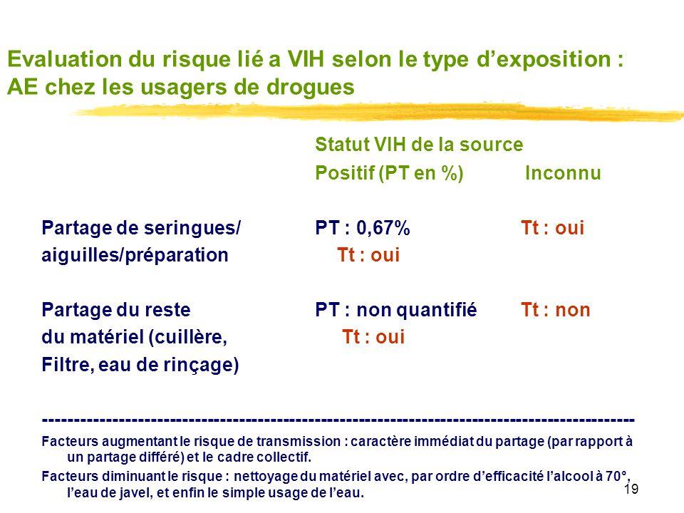 19 Evaluation du risque lié a VIH selon le type dexposition : AE chez les usagers de drogues Statut VIH de la source Positif (PT en %) Inconnu Partage de seringues/PT : 0,67%Tt : oui aiguilles/préparation Tt : oui Partage du restePT : non quantifiéTt : non du matériel (cuillère, Tt : oui Filtre, eau de rinçage) ---------------------------------------------------------------------------------------------- Facteurs augmentant le risque de transmission : caractère immédiat du partage (par rapport à un partage différé) et le cadre collectif.