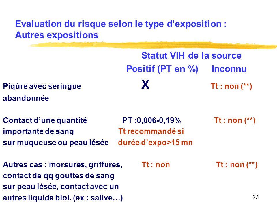 23 Evaluation du risque selon le type dexposition : Autres expositions Statut VIH de la source Positif (PT en %) Inconnu Piqûre avec seringue X Tt : non (**) abandonnée Contact dune quantité PT :0,006-0,19% Tt : non (**) importante de sang Tt recommandé si sur muqueuse ou peau lésée durée dexpo>15 mn Autres cas : morsures, griffures,Tt : non Tt : non (**) contact de qq gouttes de sang sur peau lésée, contact avec un autres liquide biol.