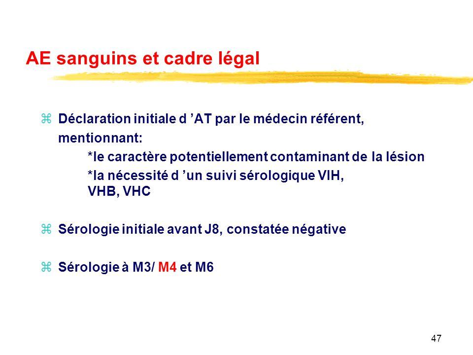 47 AE sanguins et cadre légal zDéclaration initiale d AT par le médecin référent, mentionnant: *le caractère potentiellement contaminant de la lésion *la nécessité d un suivi sérologique VIH, VHB, VHC zSérologie initiale avant J8, constatée négative zSérologie à M3/ M4 et M6