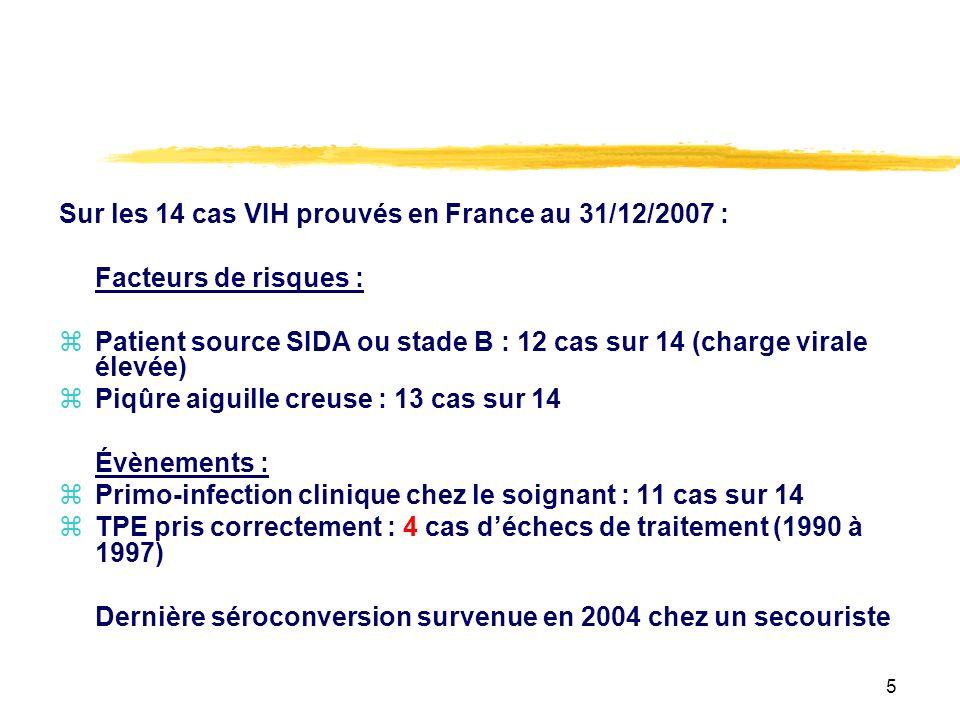 5 Sur les 14 cas VIH prouvés en France au 31/12/2007 : Facteurs de risques : zPatient source SIDA ou stade B : 12 cas sur 14 (charge virale élevée) zPiqûre aiguille creuse : 13 cas sur 14 Évènements : zPrimo-infection clinique chez le soignant : 11 cas sur 14 zTPE pris correctement : 4 cas déchecs de traitement (1990 à 1997) Dernière séroconversion survenue en 2004 chez un secouriste
