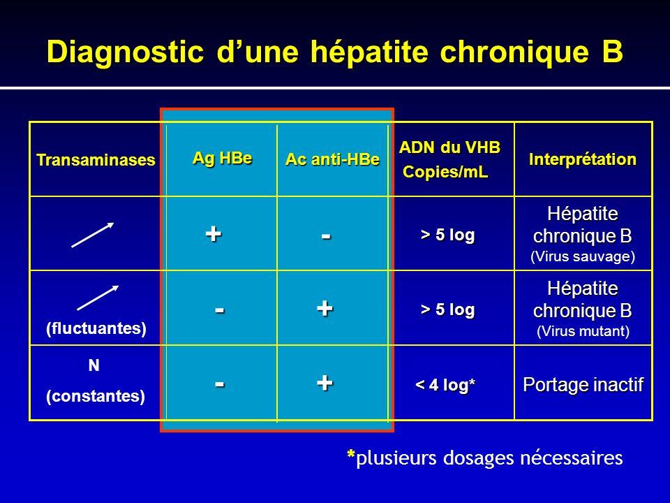 Portage inactif < 4 log* < 4 log* + - Hépatite chronique B Hépatite chronique B (Virus mutant) > 5 log > 5 log + - Hépatite chronique B Hépatite chron