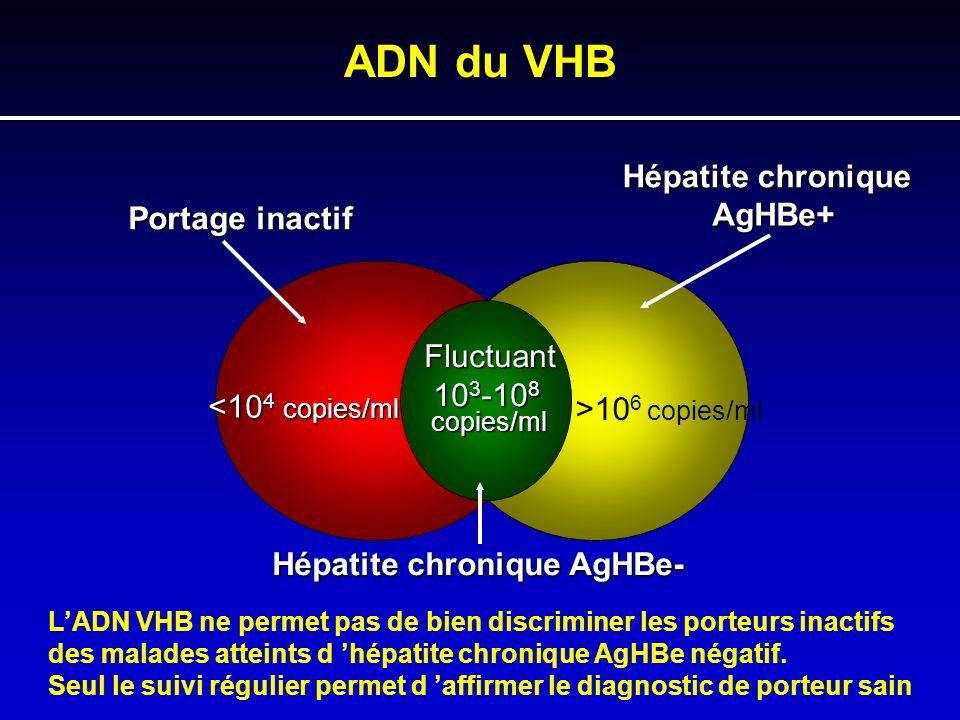 Fluctuant 10 3 -10 8 10 3 -10 8 copies/ml <10 4 copies/ml Portage inactif >10 6 copies/ml Hépatite chronique AgHBe+ Hépatite chronique AgHBe- ADN du V