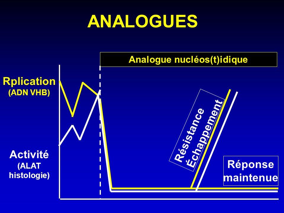 ANALOGUES Rplication (ADN VHB) Activité (ALAT histologie) Analogue nucléos(t)idique Résistance Échappement Réponse maintenue
