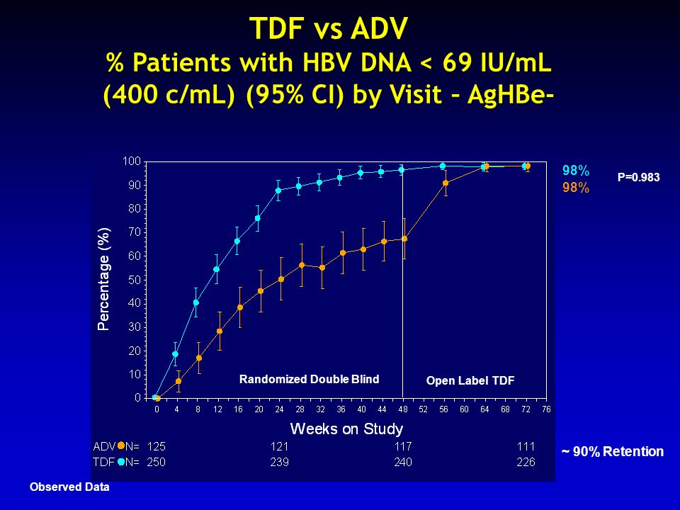 TDF vs ADV % Patients with HBV DNA < 69 IU/mL (400 c/mL) (95% CI) by Visit – AgHBe- 14% Randomized Double Blind Open Label TDF 98% P=0.983 ~ 90% Reten