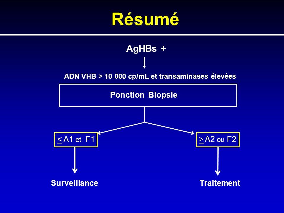 Résumé AgHBs + ADN VHB > 10 000 cp/mL et transaminases élevées Ponction Biopsie A2 ou F2 Surveillance Traitement
