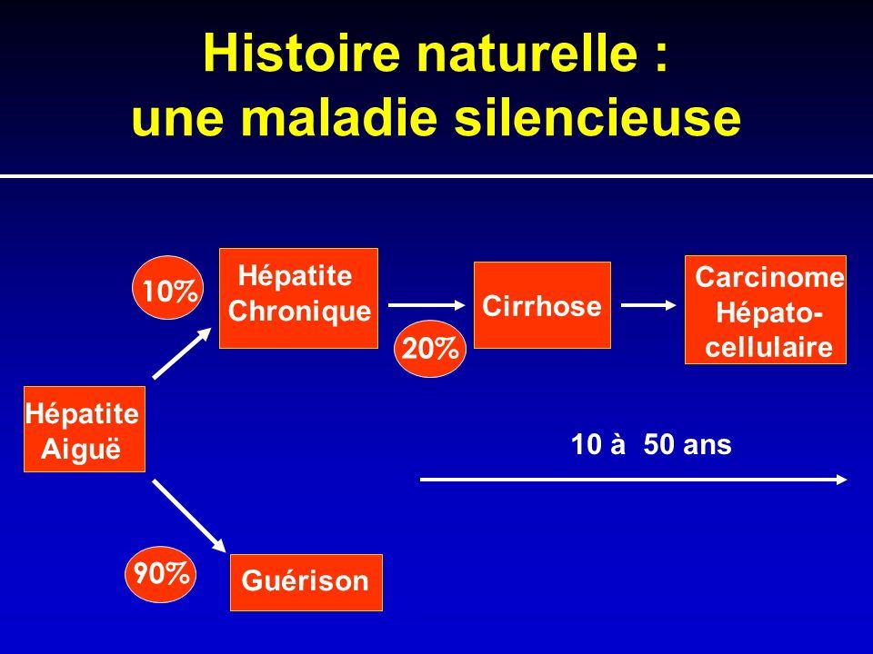 Histoire naturelle : une maladie silencieuse Hépatite Aiguë Guérison Hépatite Chronique Cirrhose Carcinome Hépato- cellulaire 10% 90% 20% 10 à 50 ans