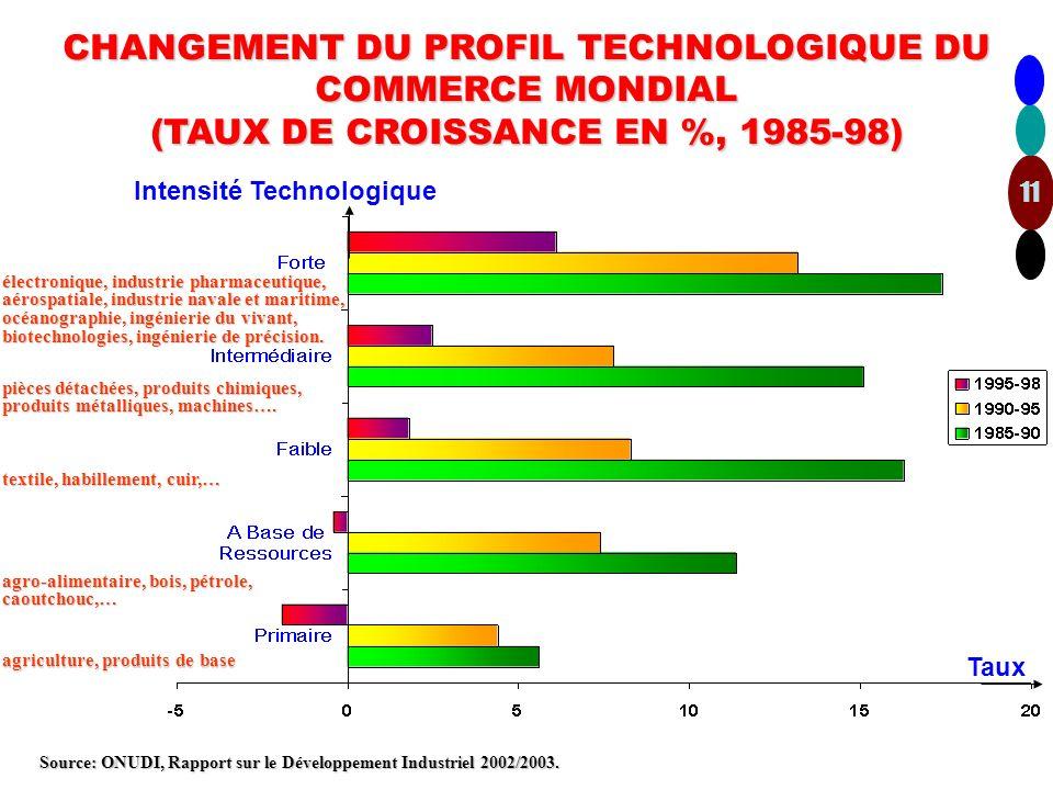 ECHANGES PETROLIERS DANS LE MONDE EN 2003