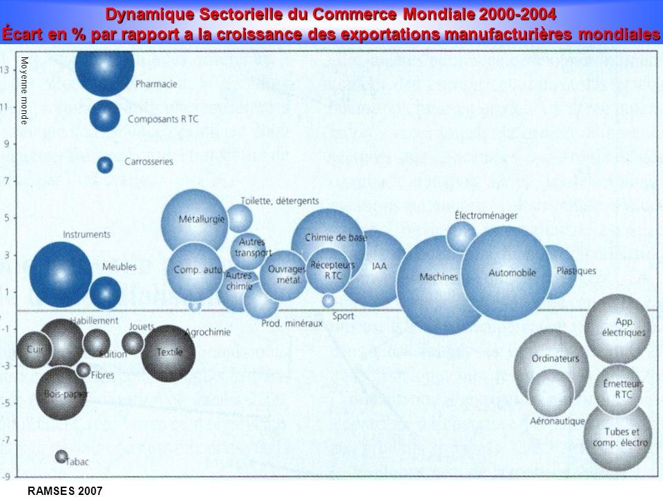 CHANGEMENT DU PROFIL TECHNOLOGIQUE DU COMMERCE MONDIAL (TAUX DE CROISSANCE EN %, 1985-98) électronique, industrie pharmaceutique, aérospatiale, indust