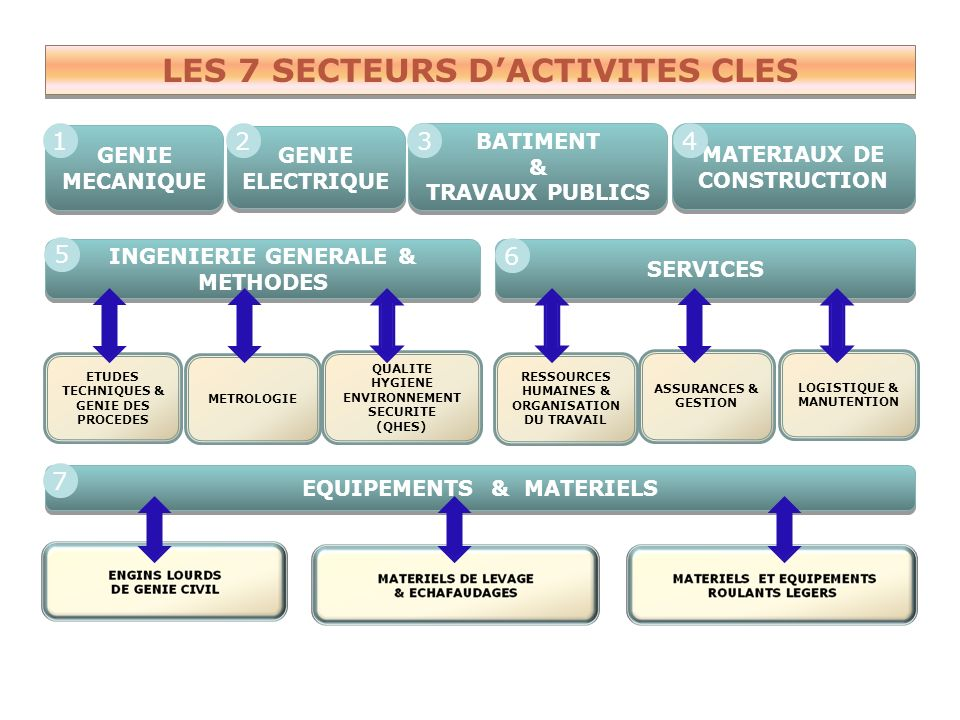 I-) SECTEURS-CLES & PROGRAMME DE MISE A NIVEAU