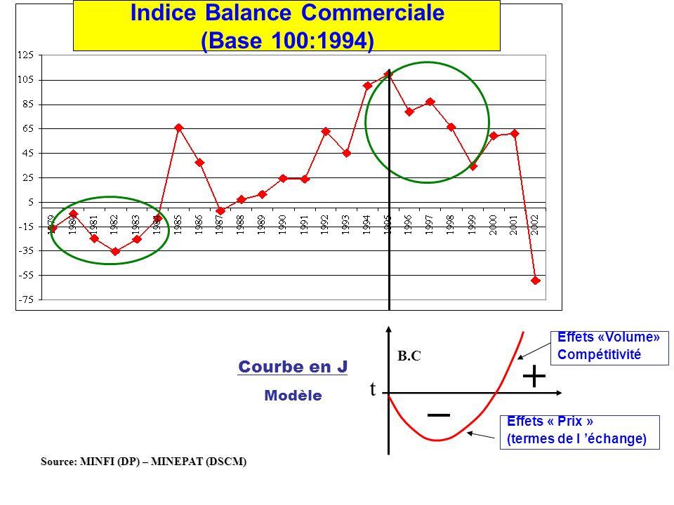 B.C t Courbe en J Modèle Effets « Prix » (termes de l échange) Effets «Volume» Compétitivité Source: MINFI (DP) – MINEPAT (DSCM) Indice Balance Commerciale (Base 100:1994)