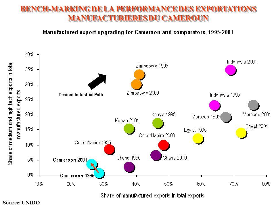 B.C t Courbe en J Modèle Effets « Prix » (termes de l échange) Effets «Volume» Compétitivité Source: MINFI (DP) – MINEPAT (DSCM) Indice Balance Commer