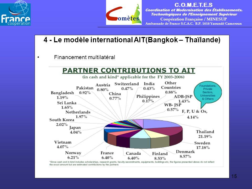 C.O.M.E.T.E.S Coordination et Modernisation des Établissements.