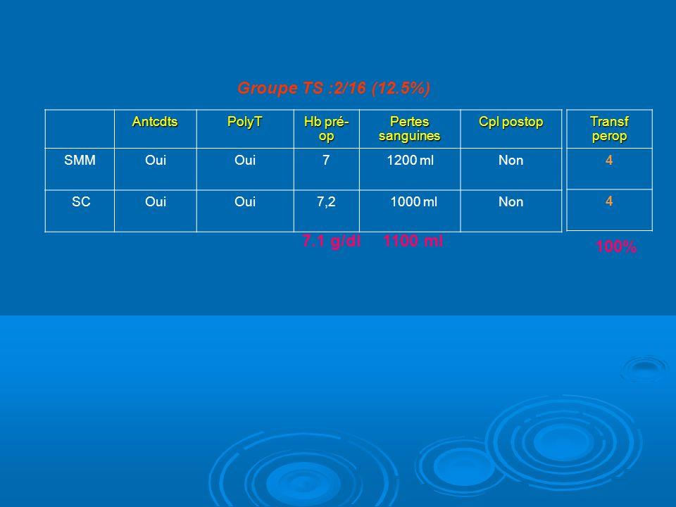 AntcdtsPolyT Hb pré- op Pertes sanguines Cpl postop SMMOui 71200 ml Non SCOui 7,2 1000 mlNon Groupe TS :2/16 (12.5%) Transf perop 4 4 1100 ml 7.1 g/dl 100%