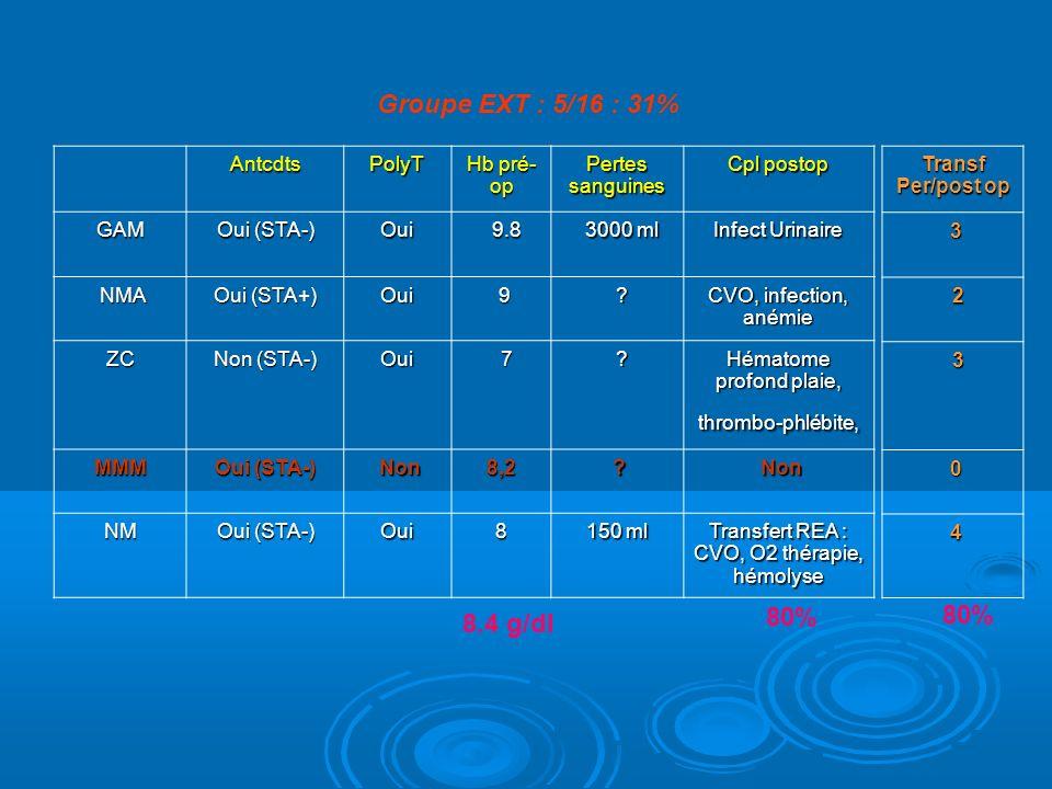 AntcdtsPolyT Hb pré- op Pertes sanguines Cpl postop GAM Oui (STA-) Oui 9.8 9.8 3000 ml 3000 ml Infect Urinaire NMA NMA Oui (STA+) Oui 9 .