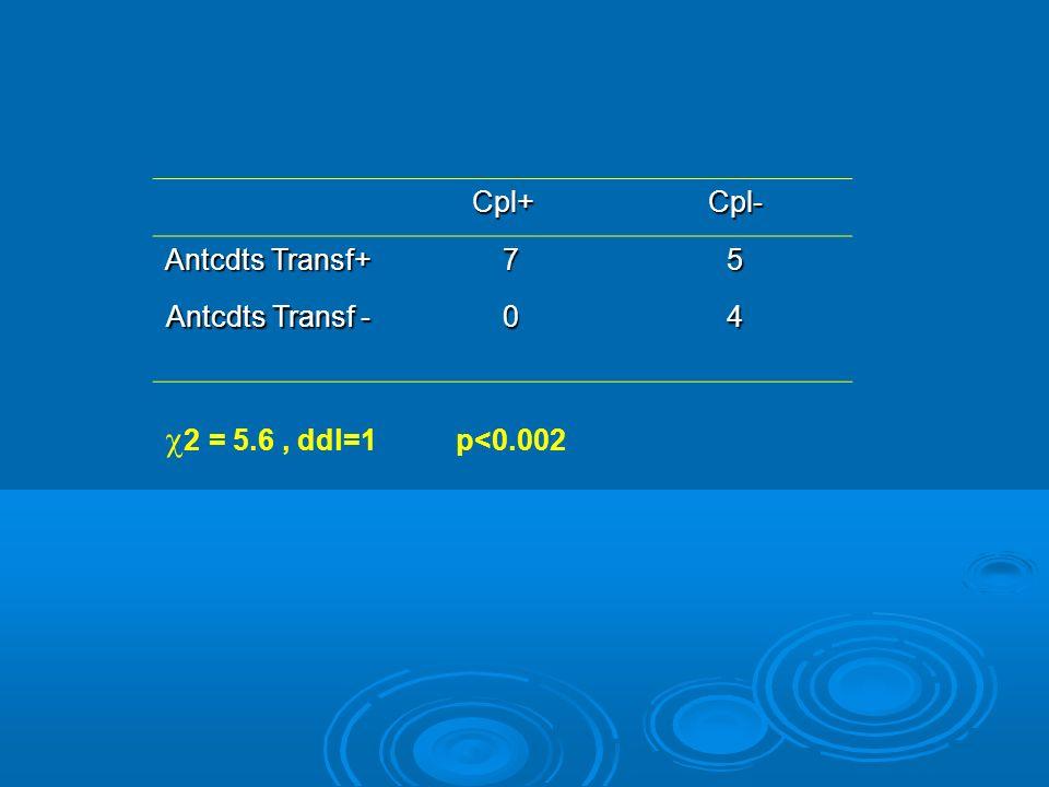 Cpl+Cpl- Antcdts Transf+ 75 Antcdts Transf - 04 2 = 5.6, ddl=1 p<0.002
