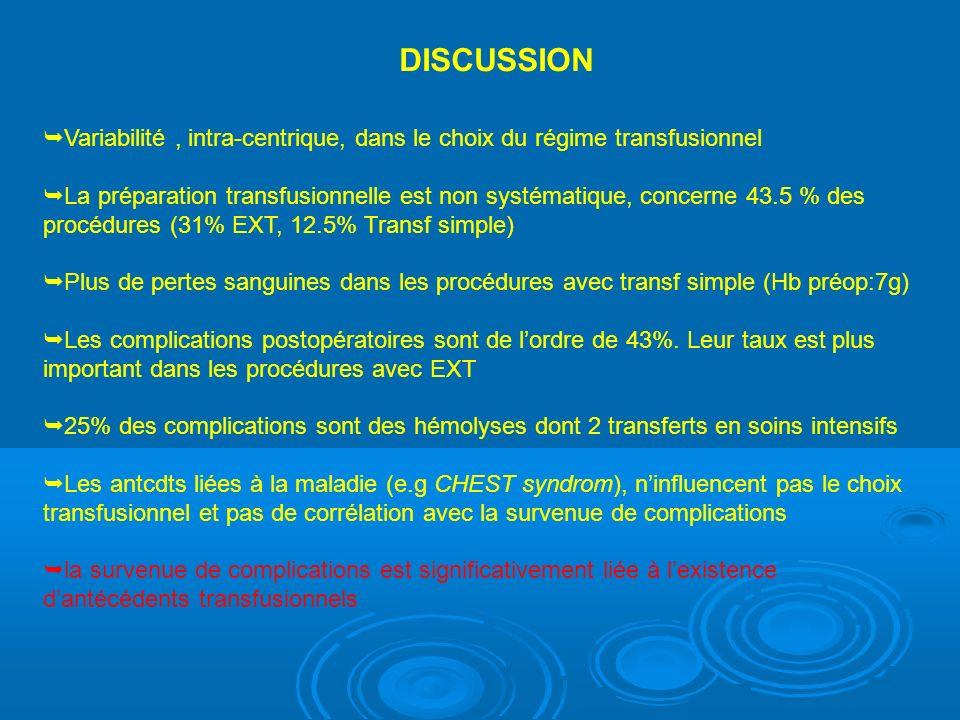 DISCUSSION Variabilité, intra-centrique, dans le choix du régime transfusionnel La préparation transfusionnelle est non systématique, concerne 43.5 % des procédures (31% EXT, 12.5% Transf simple) Plus de pertes sanguines dans les procédures avec transf simple (Hb préop:7g) Les complications postopératoires sont de lordre de 43%.
