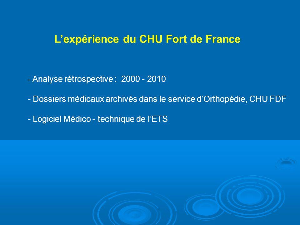 - Analyse rétrospective : 2000 - 2010 - Dossiers médicaux archivés dans le service dOrthopédie, CHU FDF - Logiciel Médico - technique de lETS Lexpérience du CHU Fort de France