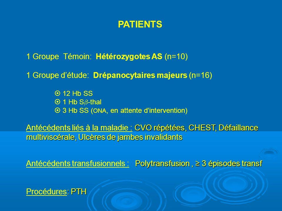 PATIENTS 1 Groupe Témoin: Hétérozygotes AS (n=10) 1 Groupe détude: Drépanocytaires majeurs (n=16) 12 Hb SS 1 Hb S -thal 3 Hb SS ( ONA, en attente dintervention) CVO répétées, CHEST, Défaillance multiviscérale, Ulcères de jambes invalidants Antécédents liés à la maladie : CVO répétées, CHEST, Défaillance multiviscérale, Ulcères de jambes invalidants Polytransfusion, 3 épisodes transf Antécédents transfusionnels : Polytransfusion, 3 épisodes transf : PTH Procédures: PTH