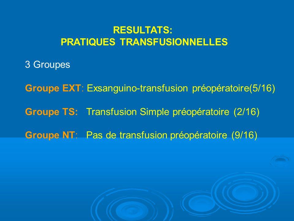 3 Groupes Groupe EXT: Exsanguino-transfusion préopératoire(5/16) Groupe TS: Transfusion Simple préopératoire (2/16) Groupe NT: Pas de transfusion préopératoire (9/16) RESULTATS: PRATIQUES TRANSFUSIONNELLES
