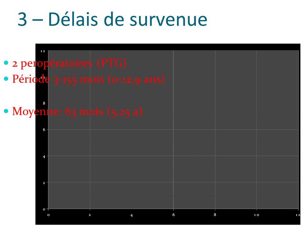 3 – Délais de survenue 2 peropératoires (PTG) Période 3-155 mois (0-12,9 ans) Moyenne: 63 mois (5,25 a)