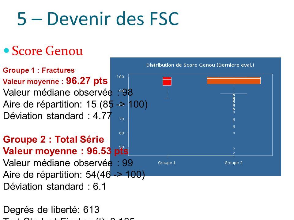 5 – Devenir des FSC Score Genou Groupe 1 : Fractures Valeur moyenne : 96.27 pts Valeur médiane observée : 98 Aire de répartition: 15 (85 -> 100) Déviation standard : 4.77 Groupe 2 : Total Série Valeur moyenne : 96.53 pts Valeur médiane observée : 99 Aire de répartition: 54(46 -> 100) Déviation standard : 6.1 Degrés de liberté: 613 Test Student-Fischer (t): 0.165 valeur p: 0.8691407 (NS) p > 0,05 : pas de différence significative entre les deux échantillons (NS)