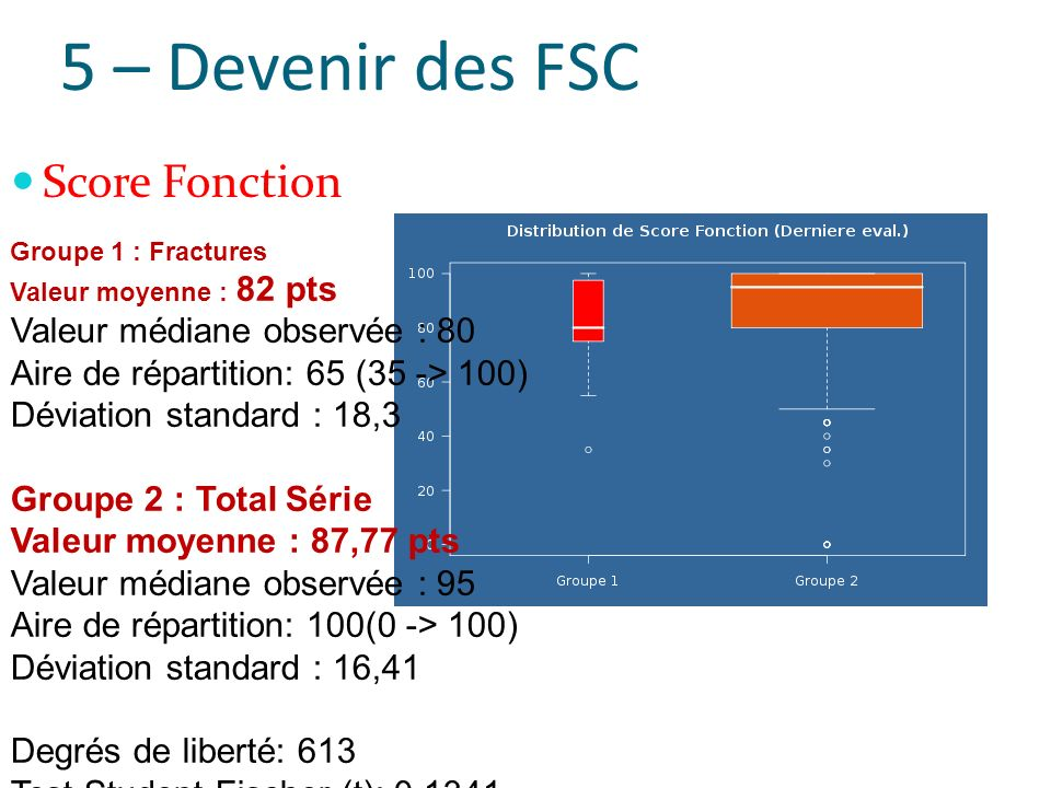 5 – Devenir des FSC Groupe 1 : Fractures Valeur moyenne : 82 pts Valeur médiane observée : 80 Aire de répartition: 65 (35 -> 100) Déviation standard : 18,3 Groupe 2 : Total Série Valeur moyenne : 87,77 pts Valeur médiane observée : 95 Aire de répartition: 100(0 -> 100) Déviation standard : 16,41 Degrés de liberté: 613 Test Student-Fischer (t): 0.1341 valeur p: 0.1804924(NS) p > 0,05 : pas de différence significative entre les deux échantillons (NS) Score Fonction