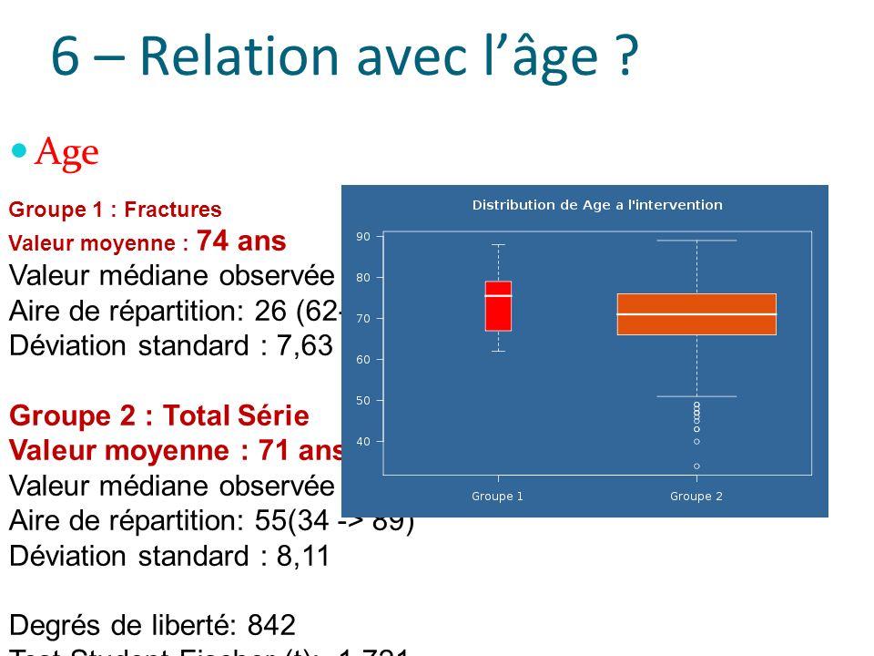 6 – Relation avec lâge ? Age Groupe 1 : Fractures Valeur moyenne : 74 ans Valeur médiane observée : 76 Aire de répartition: 26 (62-88) Déviation stand