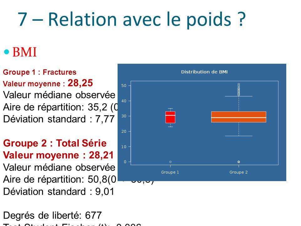 7 – Relation avec le poids ? BMI Groupe 1 : Fractures Valeur moyenne : 28,25 Valeur médiane observée : 30,9 Aire de répartition: 35,2 (0-35,2) Déviati